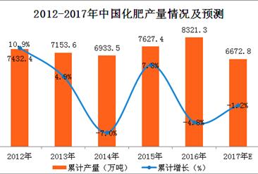 2017年1-10月中国化肥产量分析:氮磷钾化肥产量达5459.5万吨(附图表)