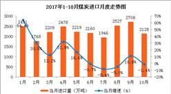 2017年1-10月中国能源生产情况分析:原煤价格略有下跌(图)