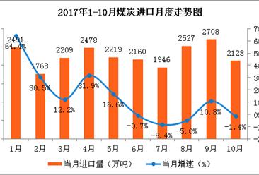 2017年1-10月中國能源生產情況分析:原煤價格略有下跌(圖)