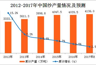2017年1-10月中国纱产量分析:纱产量同比增长4.3%(附图表)