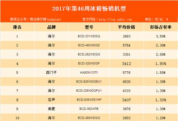 2017年第46周中国白电畅销机型排行榜:海尔品牌冰箱畅销最好!