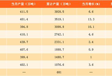 2017年1-10月中国合成纤维产量分析:合成纤维产量达3928.5万吨 (附图表)