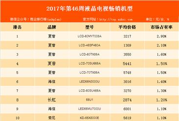 2017年第46周中国彩电畅销机型排行榜:夏普品牌彩电深受消费者青睐!