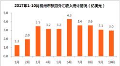 2017年1-10月杭州市入境旅游数据分析:旅游外汇收入31亿美元  同比增长10.9%(附图表)