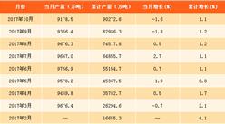 2017年1-10月中国钢材产量分析:钢材产量突破9亿吨!(附图表)