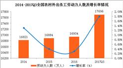 2017年中国农村外出务工劳动力情况分析:外出务工劳动力人数及收入均大增(图表)
