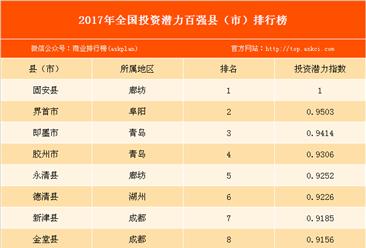 2017年全国投资潜力百强县市排名:廊坊固安县排名第一(附榜单)