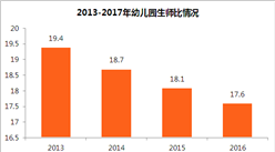 幼儿园虐童事件为何频发?中国幼师生师比高达17.6  多数幼师专科毕业(图表)