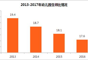 幼兒園虐童事件為何頻發?中國幼師生師比高達17.6  多數幼師專科畢業(圖表)