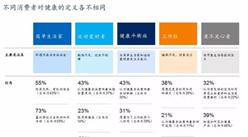 """中國消費者調查分析:健康新熱潮""""90后""""正成為消費新引擎"""