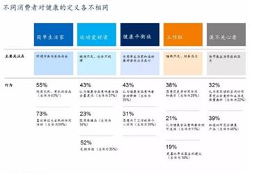 """中国消费者调查分析:健康新热潮""""90后""""正成为消费新引擎"""
