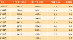2017年1-10月中国生铁产量分析:产量同比增长2.7%(附图表)