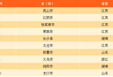 2017年全国综合经济竞争力十强县市出炉:江苏省最多(附排名)