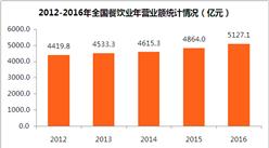 全國餐飲業歷年數據統計分析:餐飲業營業額連續五年增長  2016年營業額5127.1億元(附圖表)