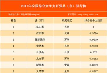 2017年全國綜合競爭力百強縣(市)排行榜(附完整榜單)