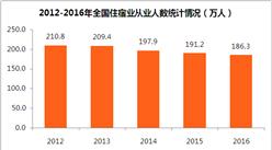 全国住宿业大数据盘点:住宿业规模持续扩张  从业人数却创五年新低值(附图表)