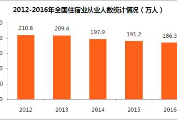 全國住宿業大數據盤點:住宿業規模持續擴張  從業人數卻創五年新低值(附圖表)