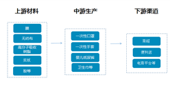一次性卫生用品产业链及行业主要企业盘点(附产业链全景图)