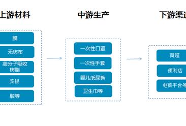一次性衛生用品產業鏈及行業主要企業盤點(附產業鏈全景圖)