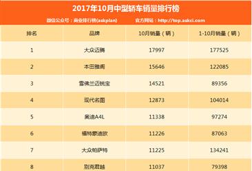 2017年10月中型轎車銷量排名TOP10:大眾邁騰第一(附排名)