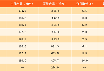 2017年1-10月中国铜材产量分析:铜材产量达1635.6万吨(附图表)