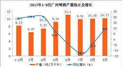 ?2017年1-9月廣州市啤酒產量分析:累計產量達到72.97萬千升  同比增長7.5%(附圖表)
