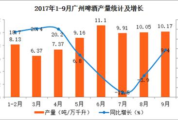 2017年1-9月广州市啤酒产量分析:累计产量达到72.97万千升  同比增长7.5%(附图表)