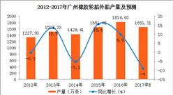 2017年1-9月广州轮胎产量分析:9月轮胎外胎产量同比下降35.7%(附图表)