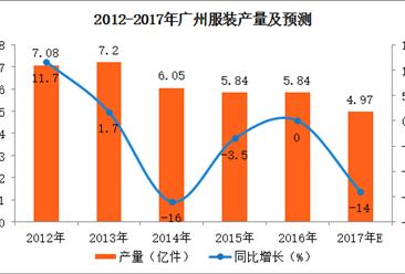 2017年1-9月广州市服装产量3.73亿件:同比下降11%(附图表)