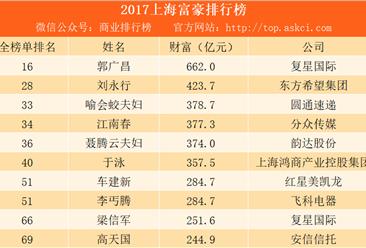 2017福布斯中国富豪榜(上海篇):复星国际郭广昌第一 圆通喻会蛟夫妇第三(附榜单)