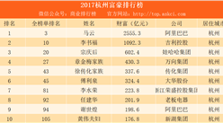 2017杭州富豪排行榜:马云第一 哇哈哈宗庆后第三(附榜单)