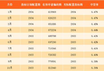 11月深圳小汽车车牌摇号预测:个人中签率将降至0.35%(附查询网址)