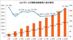 湖南省2017年1-10月旅游业数据分析:国内外游客超5亿人  收入同比增长27.05%(附图表)