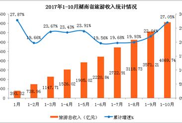 湖南省2017年1-10月旅游業數據分析:國內外游客超5億人  收入同比增長27.05%(附圖表)