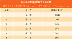 2016年主要省市醫院數量排行榜:北京醫院數量竟然不敵重慶(附榜單)