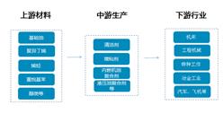润滑油添加剂产业链及行业主要企业盘点(附产业链全景图)