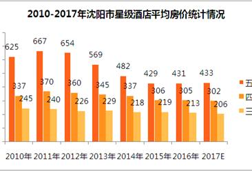 2017年沈阳市星级酒店经营数据分析(附图表)