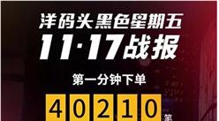 黑五战报分析:天猫国际成绩亮眼,同比暴增超200%