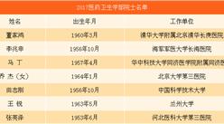 2017中國工程院新增院士名單:醫藥衛生學部7人入選(附名單)