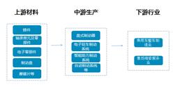 乘用车制动系统产业链分析及重点企业盘点(附产业链全景图)