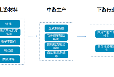 乘用車制動系統產業鏈分析及重點企業盤點(附產業鏈全景圖)