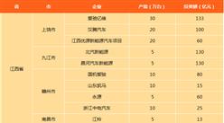 江西省新能源汽車產能及投資情況分析:上饒市產能達70萬臺(圖表)
