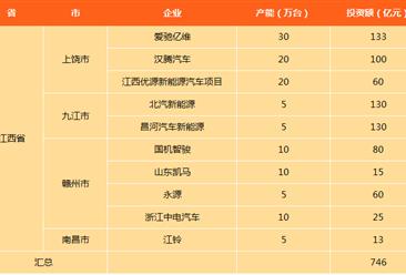 江西省新能源汽车产能及投资情况分析:上饶市产能达70万台(图表)