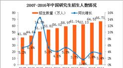2017中国研究生毕业人数情况:增速连续4年下降 女研究生比重首次超越男性(附图表)