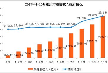 重慶市2017年1-10月旅游業數據分析:旅游收入2935億元 同比增長25.18%(附圖表)