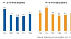 OTT盒子市场现回暖  小米稳坐OTT盒子市场第一宝座