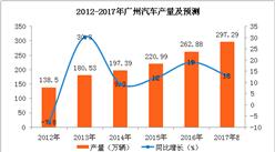 2017年广州市汽车产量分析:1-9月汽车产量同比增长19.9%(附图表)