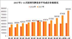 2017年1-11月深圳市小汽车车牌竞价情况统计分析(附图表)