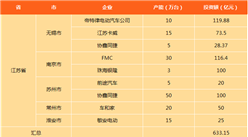 江西省分城市新能源汽車產能及投資情況分析(圖表)