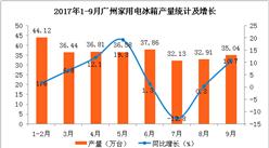 2017年1-9月广州家用电冰箱产量近300万台  同比增长4.5%(附图表)